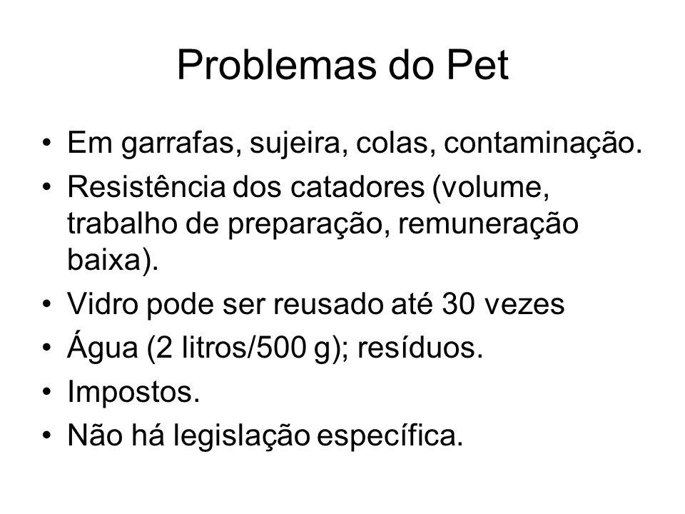 Problemas do Pet Em garrafas, sujeira, colas, contaminação.