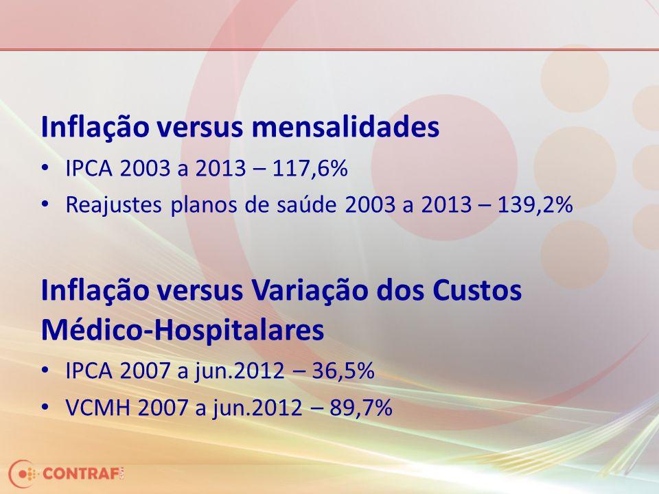 Inflação versus mensalidades