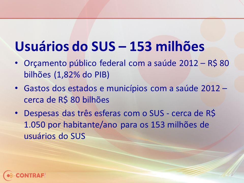 Usuários do SUS – 153 milhões
