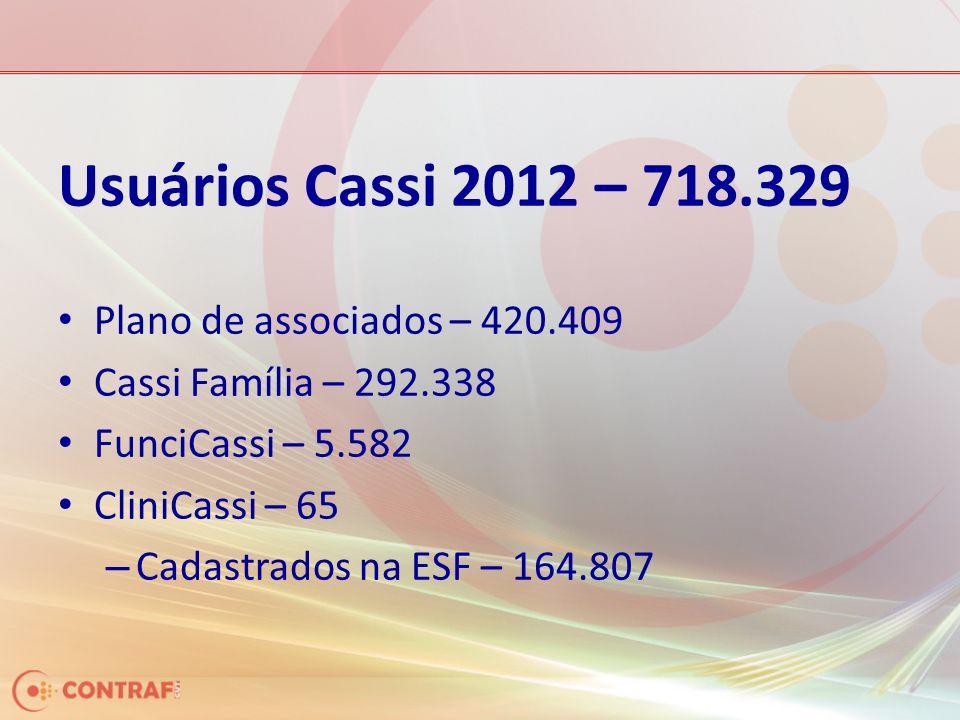 Usuários Cassi 2012 – 718.329 Plano de associados – 420.409