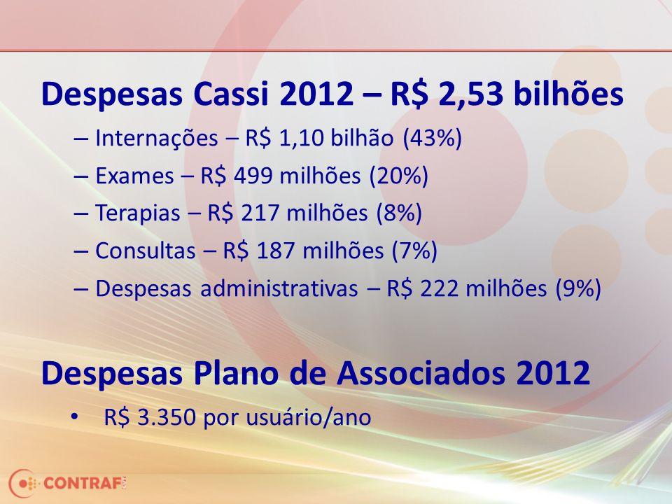 Despesas Cassi 2012 – R$ 2,53 bilhões