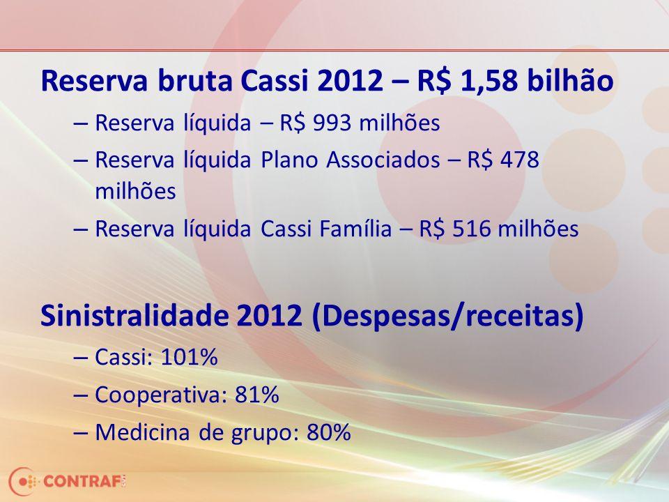 Reserva bruta Cassi 2012 – R$ 1,58 bilhão