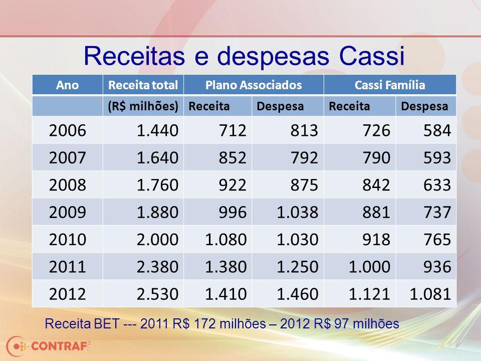 Receitas e despesas Cassi