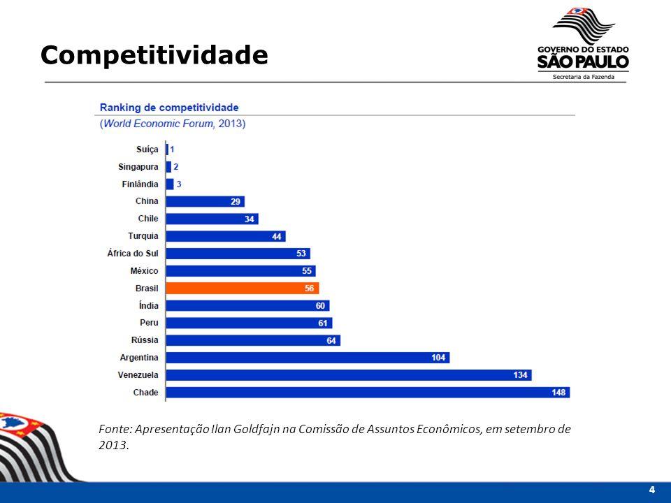 Competitividade Fonte: Apresentação Ilan Goldfajn na Comissão de Assuntos Econômicos, em setembro de 2013.