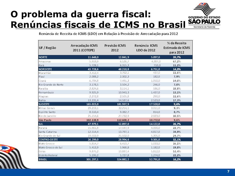 O problema da guerra fiscal: Renúncias fiscais de ICMS no Brasil