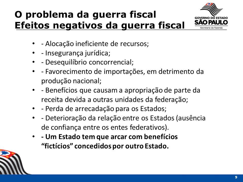 O problema da guerra fiscal Efeitos negativos da guerra fiscal