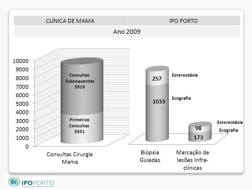 Ano 2009 CLÍNICA DE MAMA IPO PORTO Consultas Subsequentes 5919