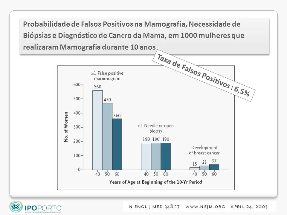 Taxa de Falsos Positivos : 6,5%