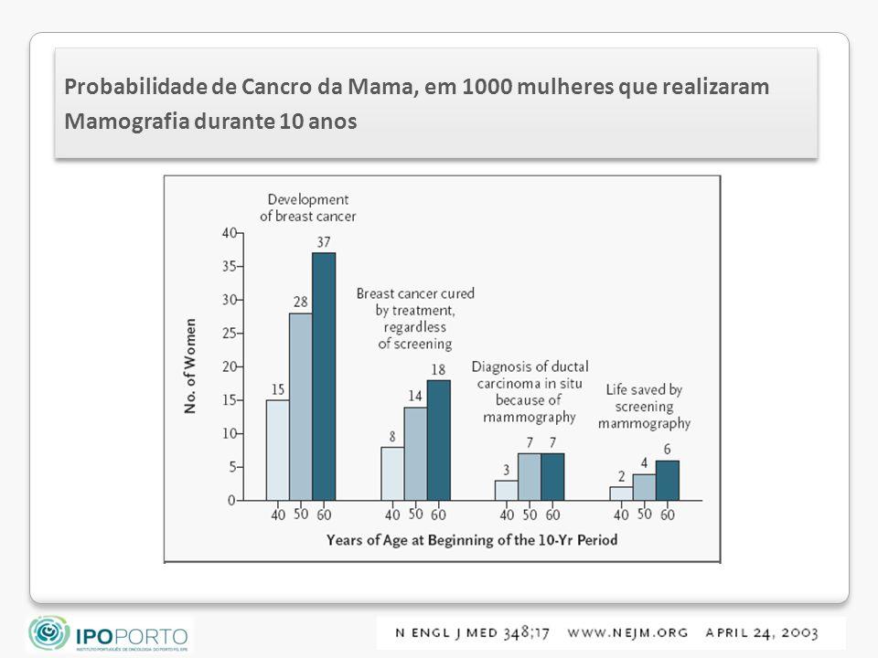 Probabilidade de Cancro da Mama, em 1000 mulheres que realizaram Mamografia durante 10 anos