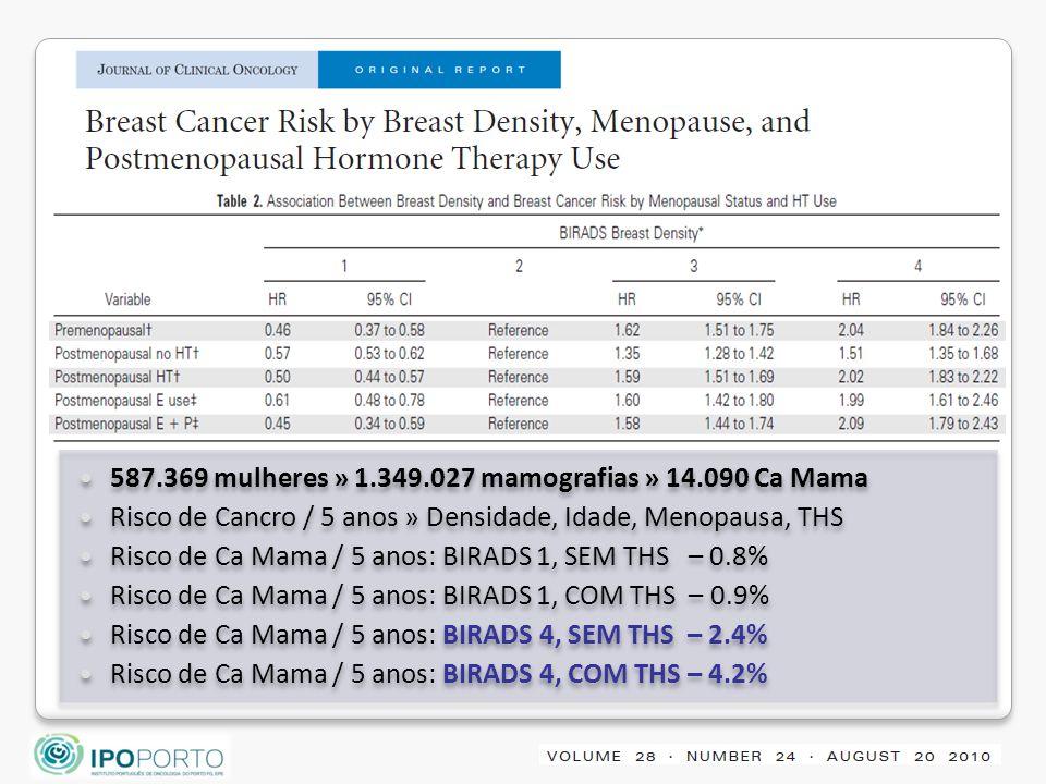 587.369 mulheres » 1.349.027 mamografias » 14.090 Ca Mama
