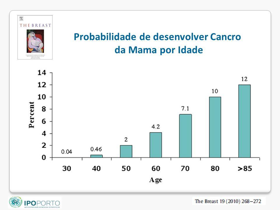 Probabilidade de desenvolver Cancro