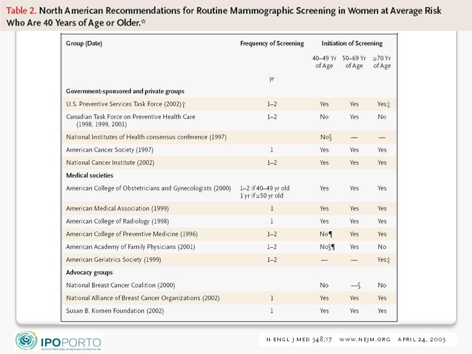 Desde a o principio da década de 90 a mamografia anual ou bianual tem sido recomendada pela maioria dos organismos e sociedades cientificas a partir dos 40 anos.