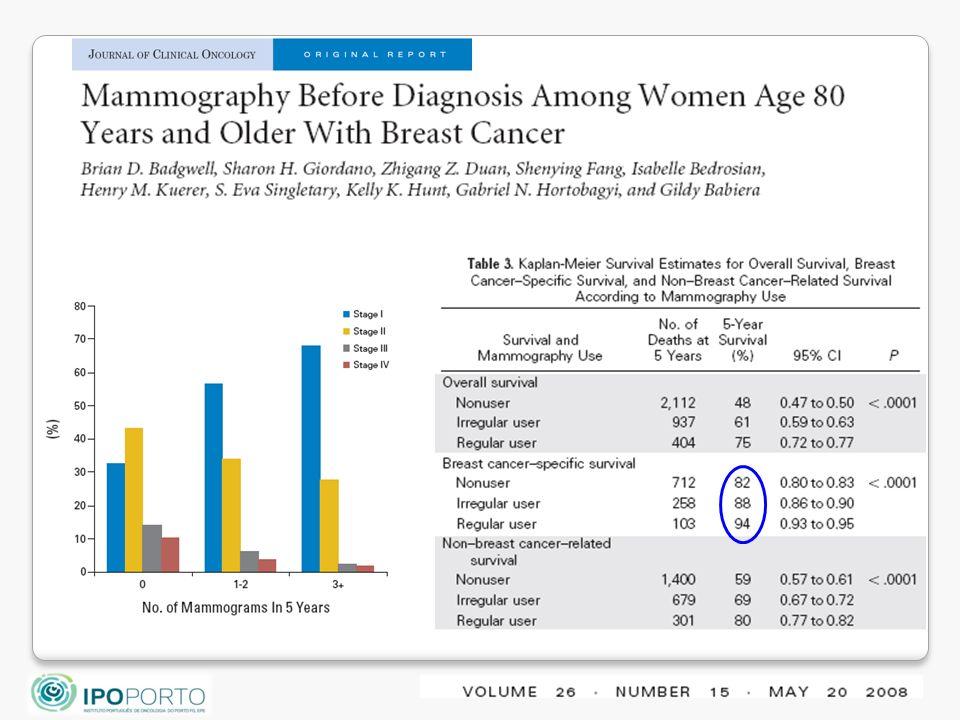 El screening de base poblacional es eficaz entre los 50 y los 70 años