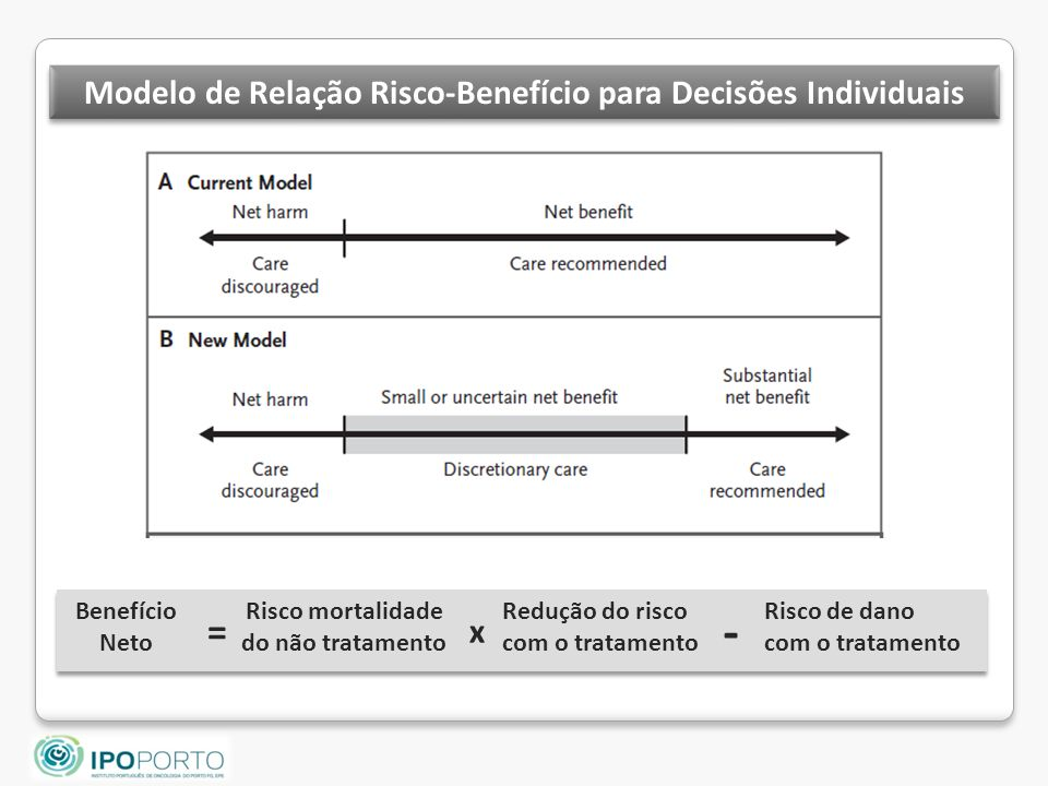 Modelo de Relação Risco-Benefício para Decisões Individuais