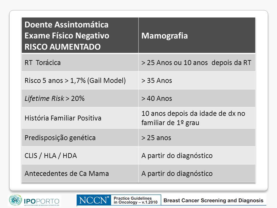 Doente Assintomática Exame Físico Negativo RISCO AUMENTADO Mamografia
