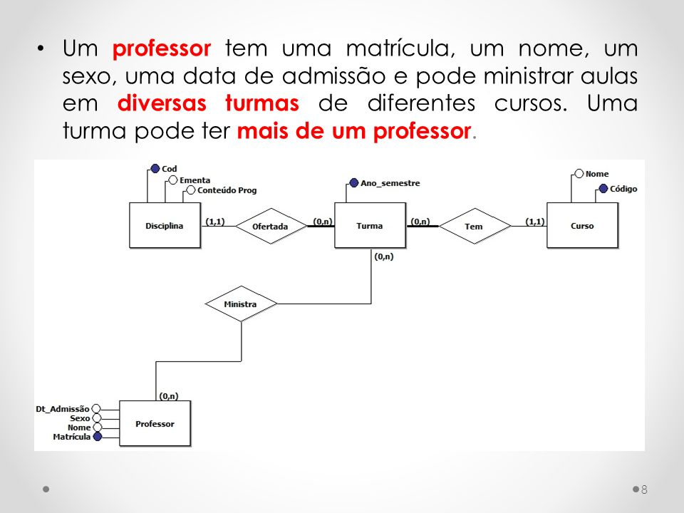 Um professor tem uma matrícula, um nome, um sexo, uma data de admissão e pode ministrar aulas em diversas turmas de diferentes cursos.