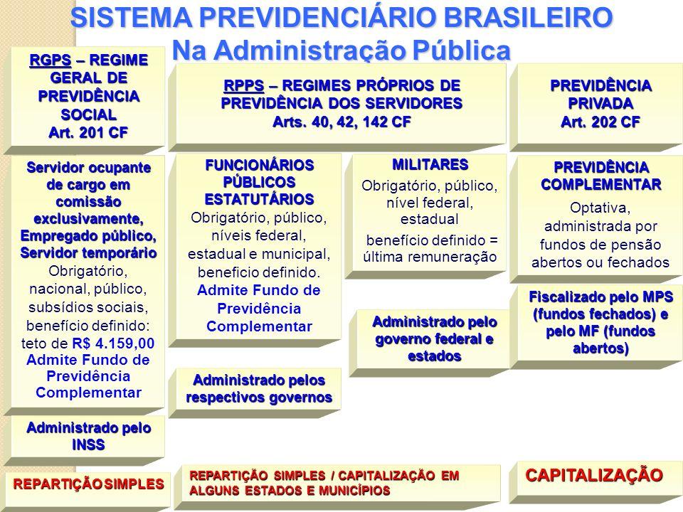 SISTEMA PREVIDENCIÁRIO BRASILEIRO Na Administração Pública