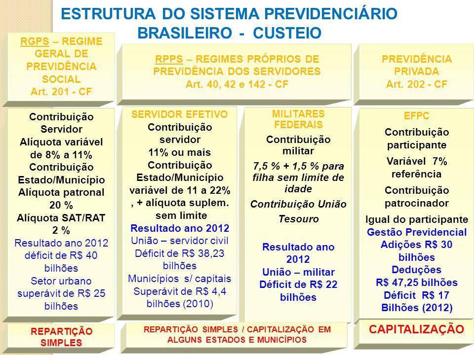 ESTRUTURA DO SISTEMA PREVIDENCIÁRIO BRASILEIRO - CUSTEIO