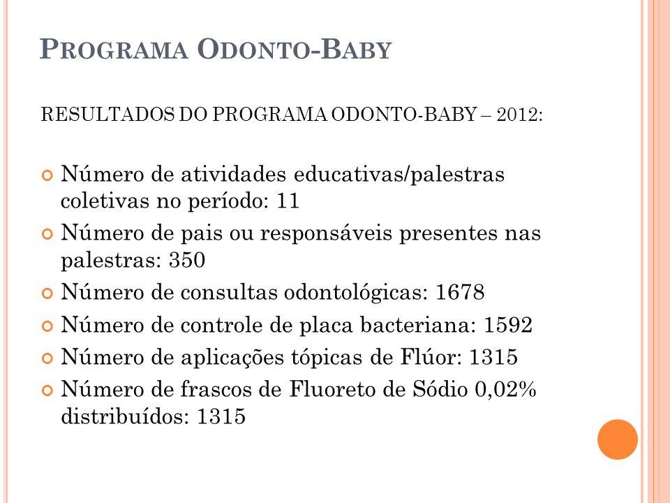 Programa Odonto-Baby RESULTADOS DO PROGRAMA ODONTO-BABY – 2012: Número de atividades educativas/palestras coletivas no período: 11.