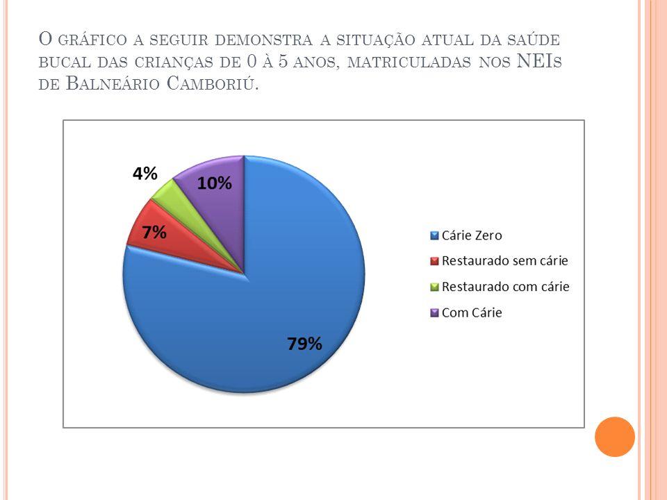 O gráfico a seguir demonstra a situação atual da saúde bucal das crianças de 0 à 5 anos, matriculadas nos NEIs de Balneário Camboriú.