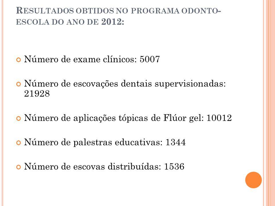 Resultados obtidos no programa odonto-escola do ano de 2012: