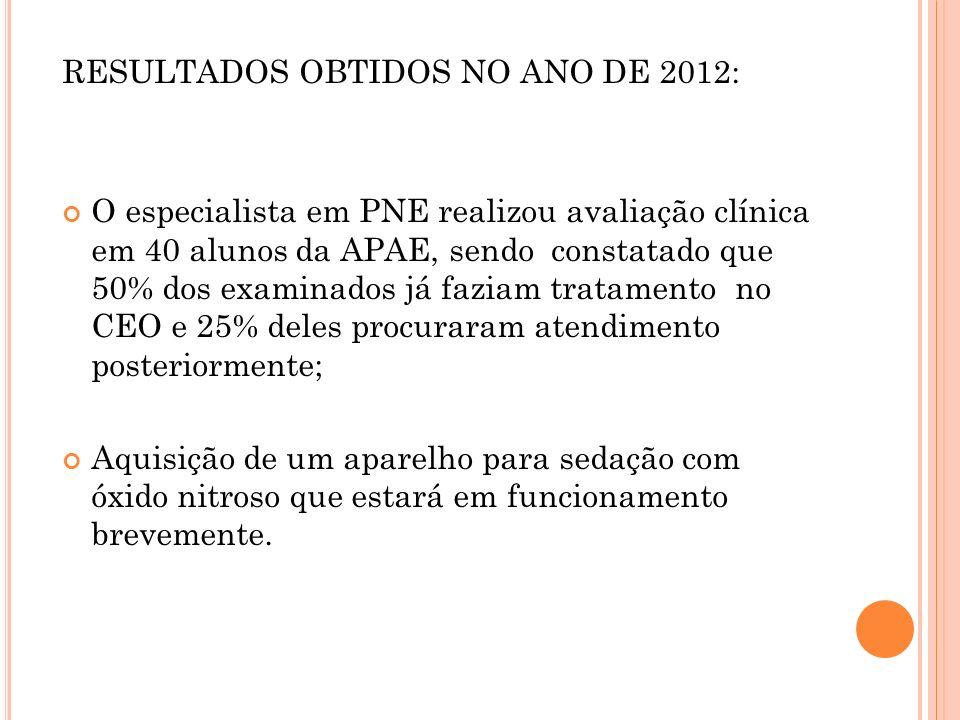 RESULTADOS OBTIDOS NO ANO DE 2012: