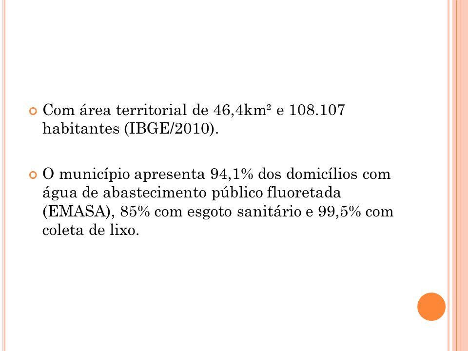 Com área territorial de 46,4km² e 108.107 habitantes (IBGE/2010).