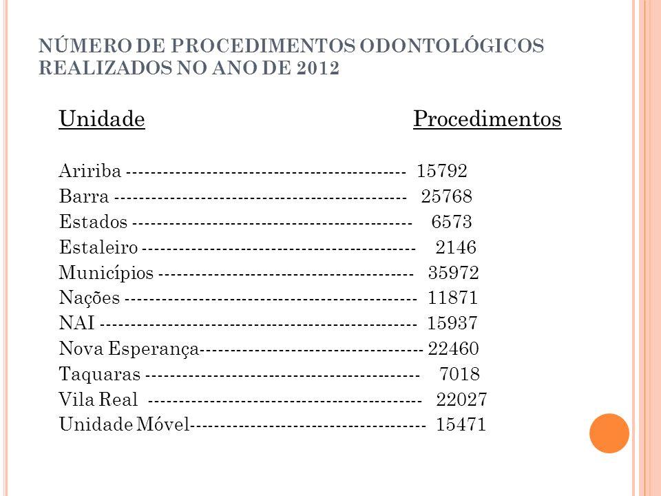 NÚMERO DE PROCEDIMENTOS ODONTOLÓGICOS REALIZADOS NO ANO DE 2012