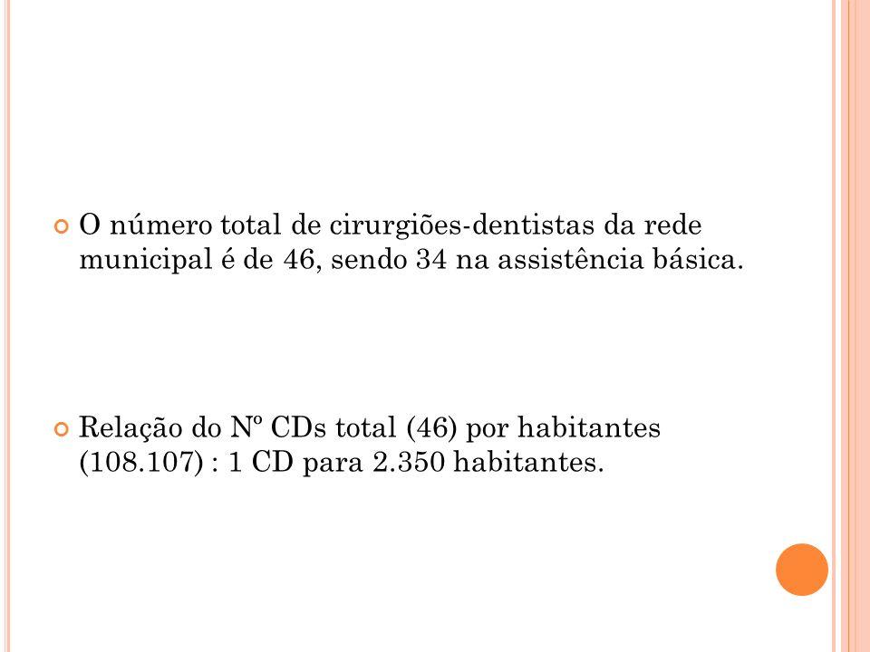 O número total de cirurgiões-dentistas da rede municipal é de 46, sendo 34 na assistência básica.