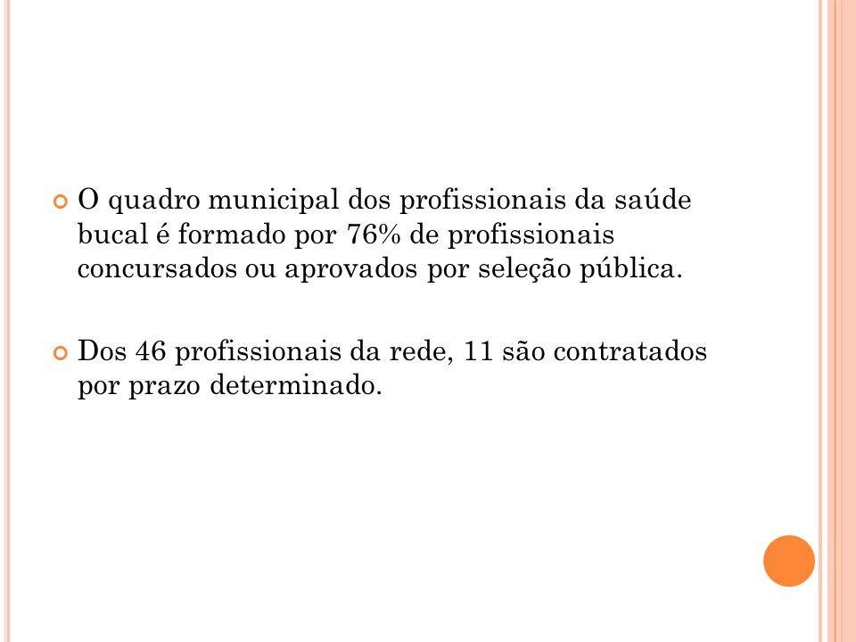 O quadro municipal dos profissionais da saúde bucal é formado por 76% de profissionais concursados ou aprovados por seleção pública.