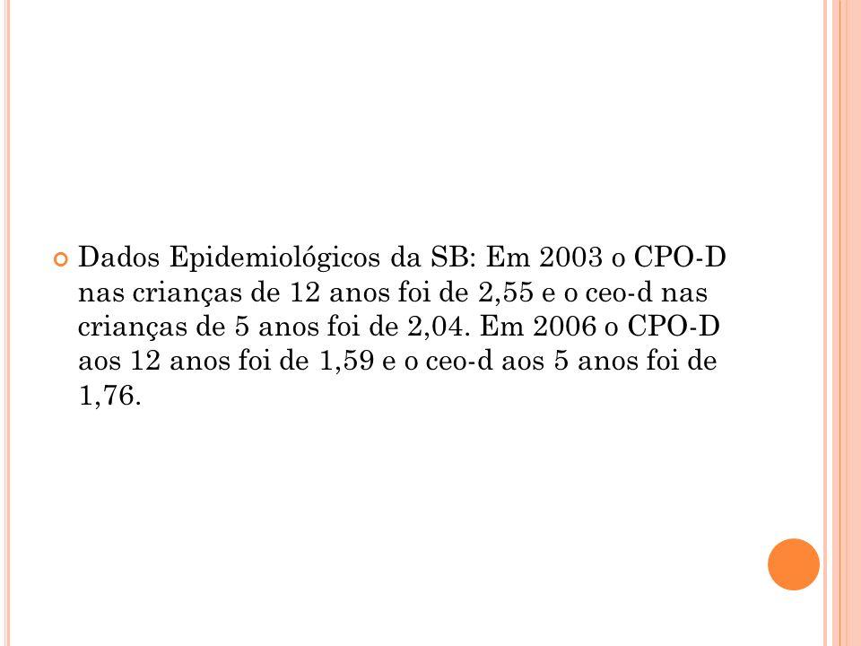 Dados Epidemiológicos da SB: Em 2003 o CPO-D nas crianças de 12 anos foi de 2,55 e o ceo-d nas crianças de 5 anos foi de 2,04.
