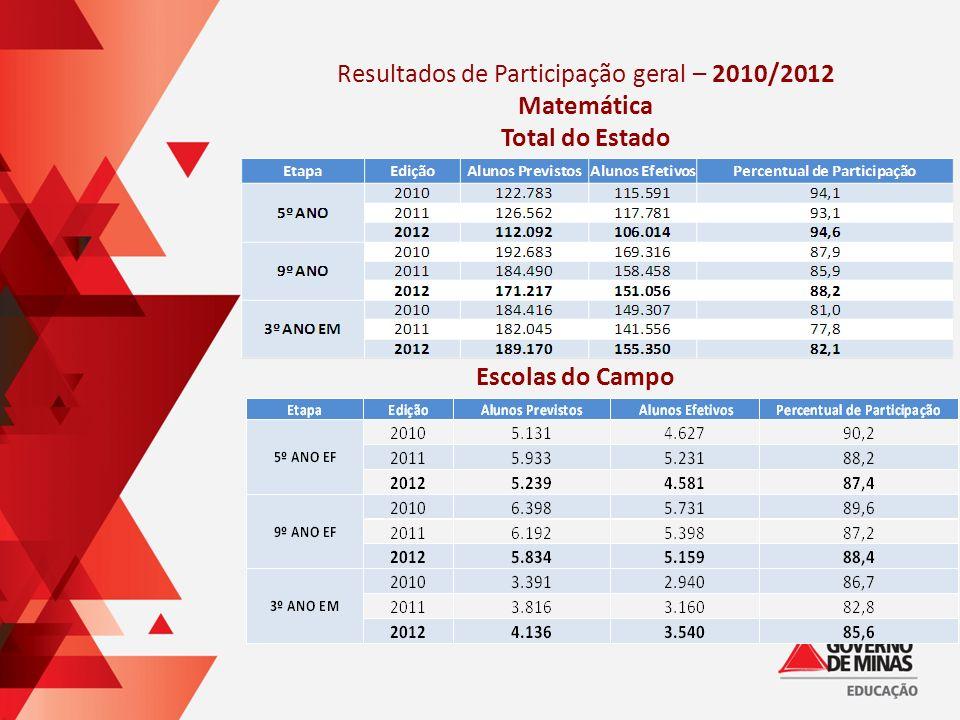 Resultados de Participação geral – 2010/2012 Matemática Total do Estado