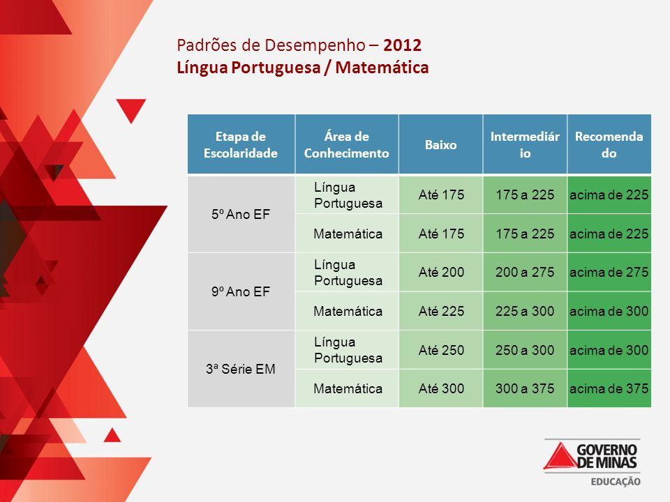 Padrões de Desempenho – 2012 Língua Portuguesa / Matemática