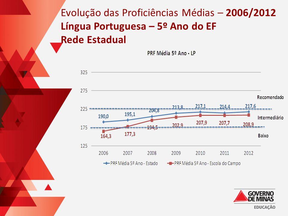 Evolução das Proficiências Médias – 2006/2012 Língua Portuguesa – 5º Ano do EF Rede Estadual