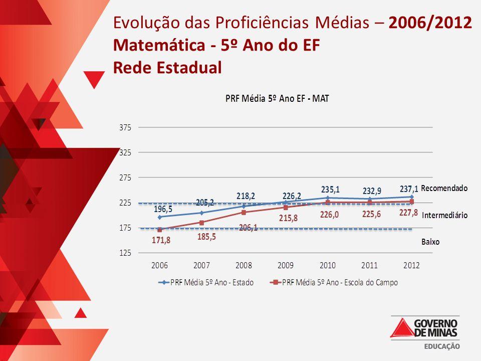 Evolução das Proficiências Médias – 2006/2012 Matemática - 5º Ano do EF Rede Estadual