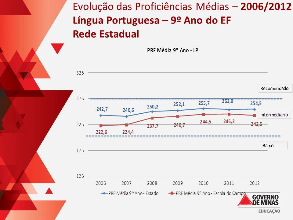 Evolução das Proficiências Médias – 2006/2012 Língua Portuguesa – 9º Ano do EF Rede Estadual