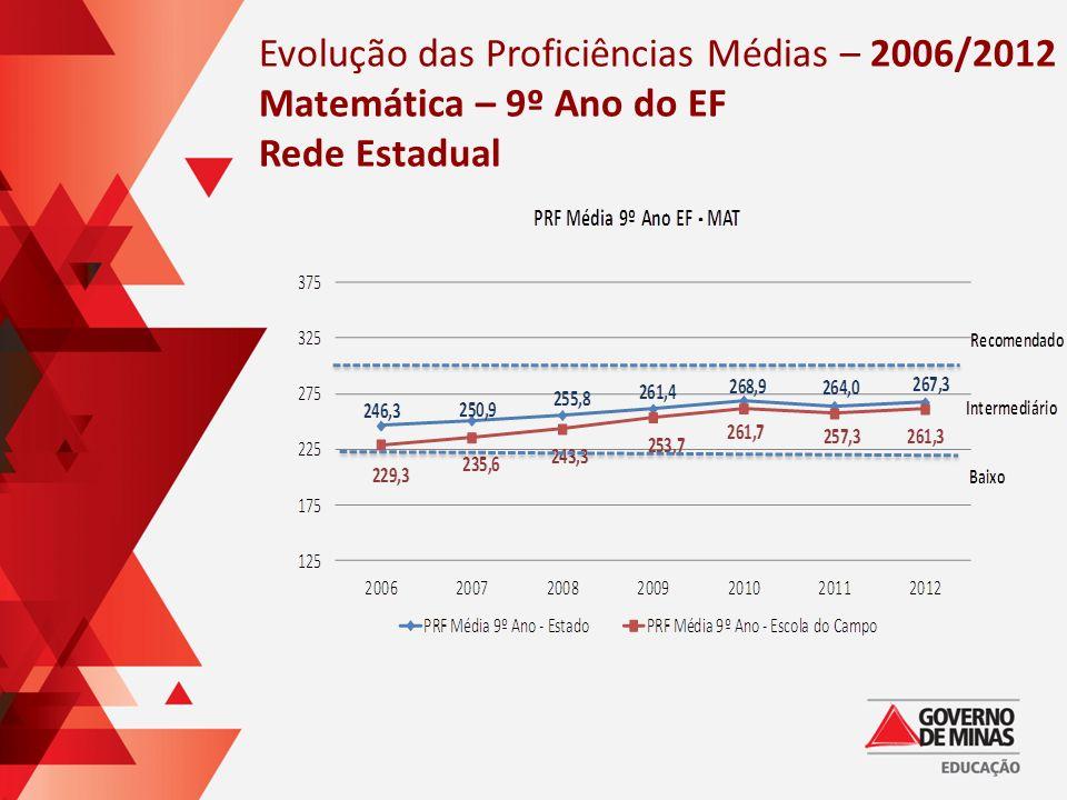 Evolução das Proficiências Médias – 2006/2012 Matemática – 9º Ano do EF Rede Estadual