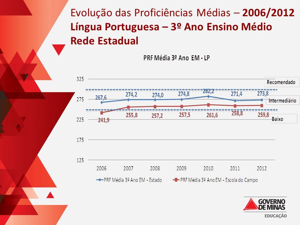 Evolução das Proficiências Médias – 2006/2012 Língua Portuguesa – 3º Ano Ensino Médio Rede Estadual