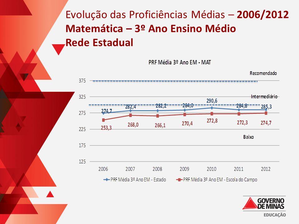 Evolução das Proficiências Médias – 2006/2012 Matemática – 3º Ano Ensino Médio Rede Estadual