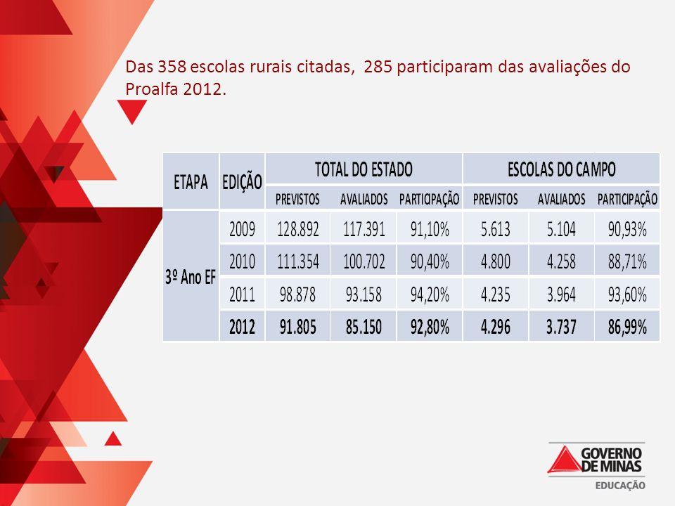 Das 358 escolas rurais citadas, 285 participaram das avaliações do Proalfa 2012.