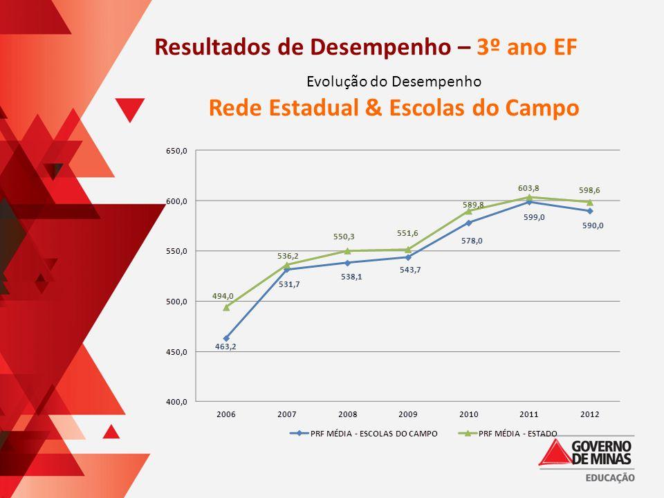 Resultados de Desempenho – 3º ano EF