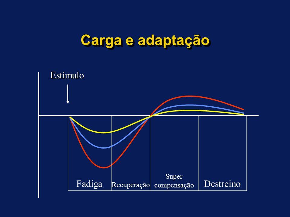 Carga e adaptação Estímulo Fadiga Destreino Recuperação Super