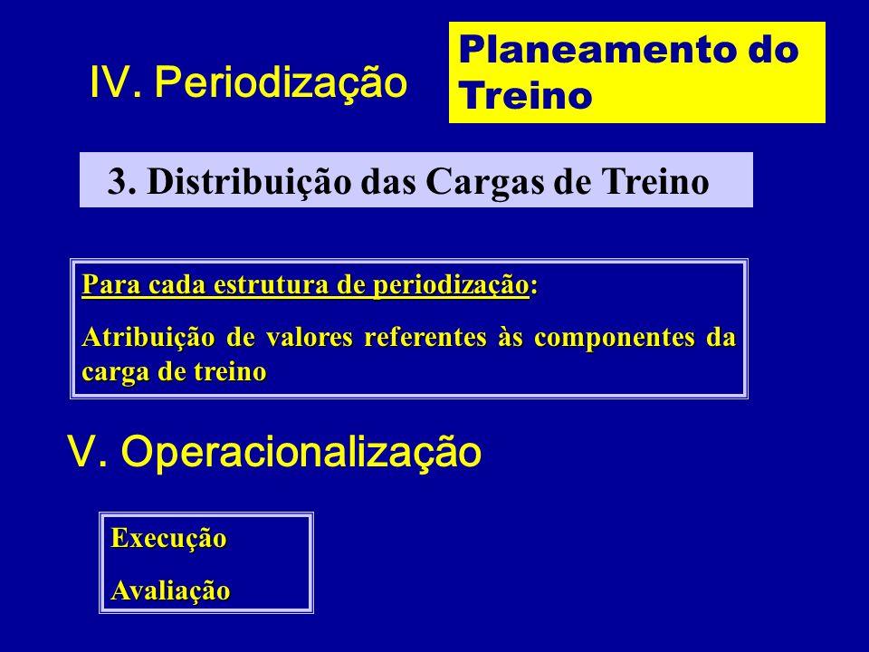 IV. Periodização V. Operacionalização Planeamento do Treino