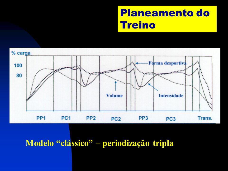 Planeamento do Treino Modelo clássico – periodização tripla