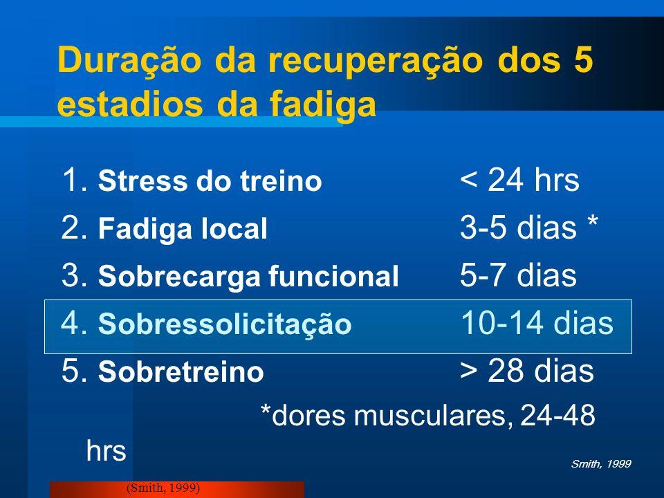 Duração da recuperação dos 5 estadios da fadiga
