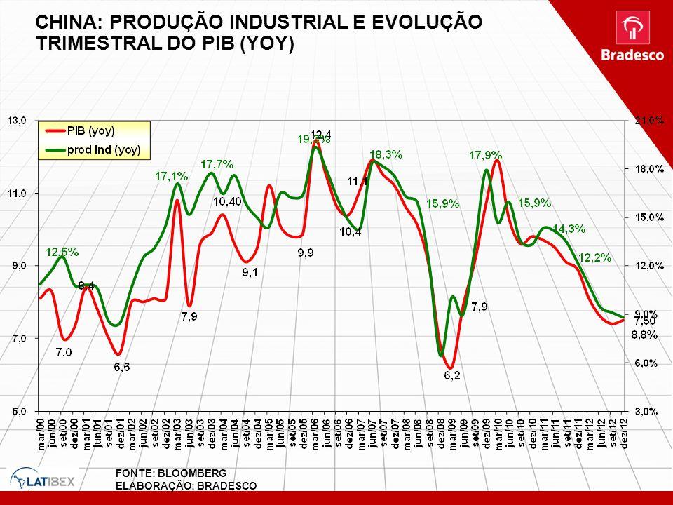 CHINA: PRODUÇÃO INDUSTRIAL E EVOLUÇÃO TRIMESTRAL DO PIB (YOY)