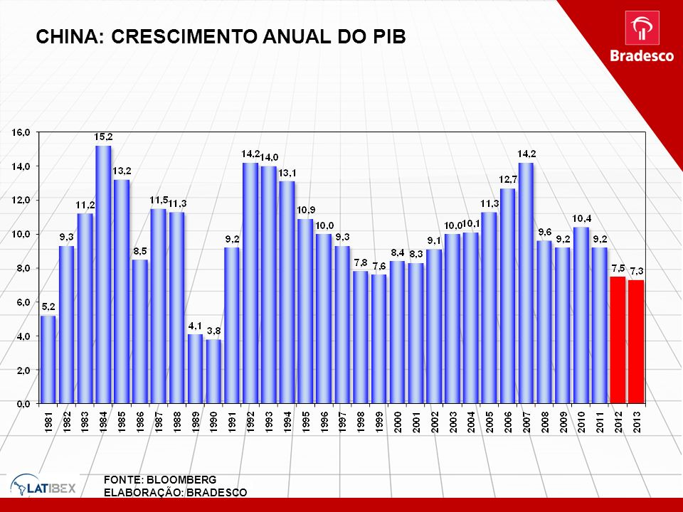 CHINA: CRESCIMENTO ANUAL DO PIB