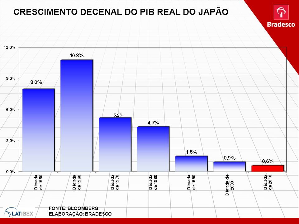 CRESCIMENTO DECENAL DO PIB REAL DO JAPÃO