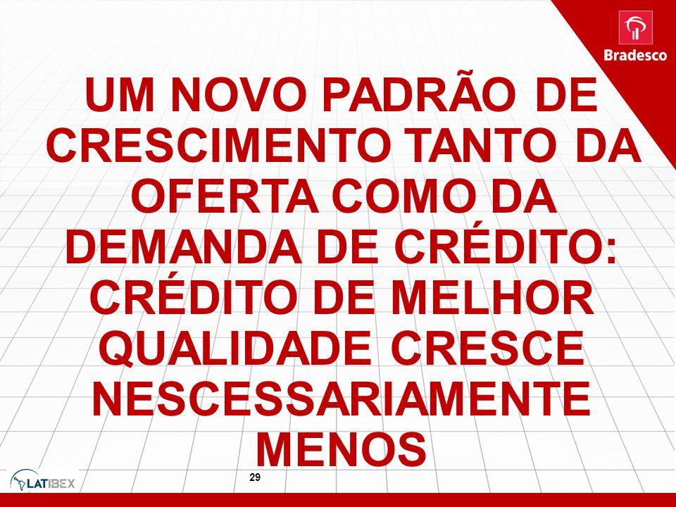 UM NOVO PADRÃO DE CRESCIMENTO TANTO DA OFERTA COMO DA DEMANDA DE CRÉDITO: CRÉDITO DE MELHOR QUALIDADE CRESCE NESCESSARIAMENTE MENOS