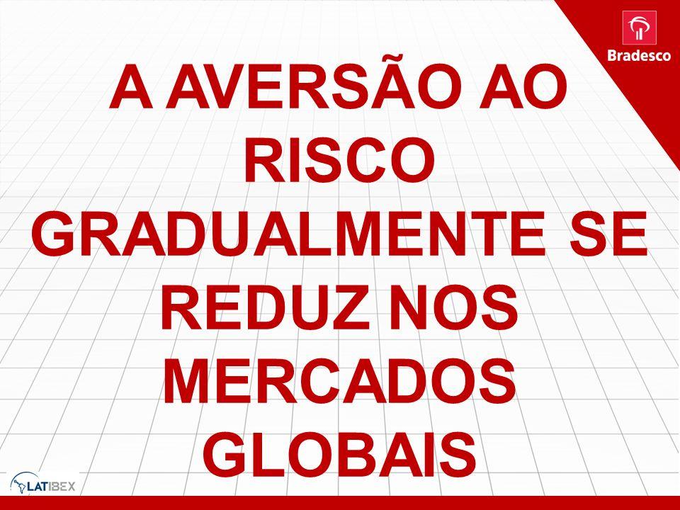 A AVERSÃO AO RISCO GRADUALMENTE SE REDUZ NOS MERCADOS GLOBAIS